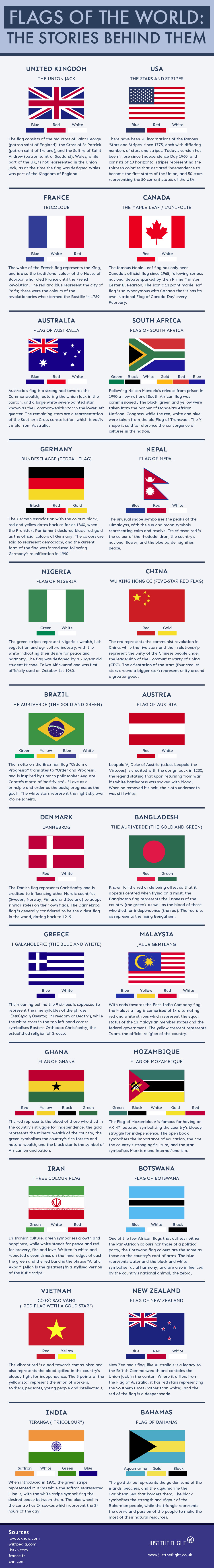Flags of the World: The stories behind them